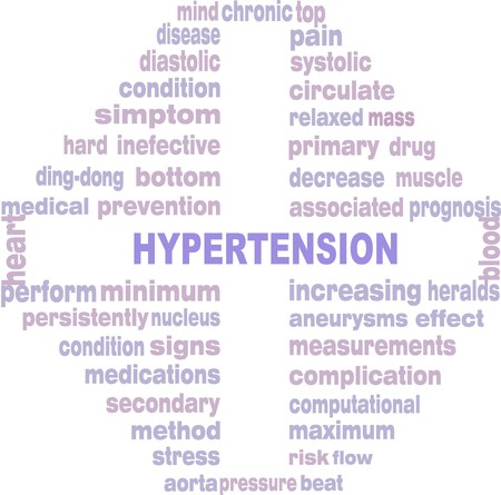 systolic: HYPERTENSION - word cloud