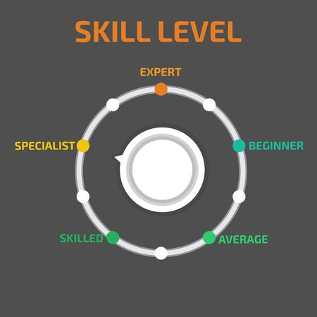 average: Skill levels vector
