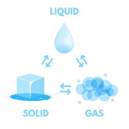 Matter in Different states. Gas, solid, liquid. Vector illustration. Vettoriali