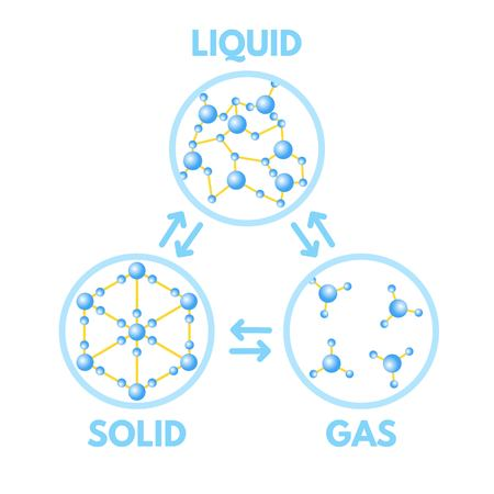 Matter in Different states. Gas, solid, liquid. Vector illustration. Ilustrace