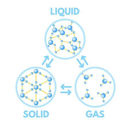 Matter in Different states. Gas, solid, liquid. Vector illustration. Illustration