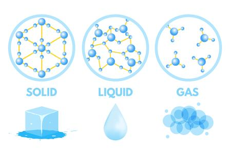 Matter in Different states. Gas, solid, liquid. Vector illustration. Vettoriali