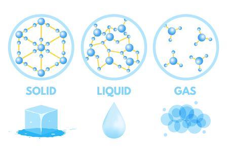La matière dans différents états. Gaz, solide, liquide. Illustration vectorielle Vecteurs