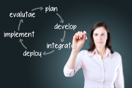 implement: Businesswoman writing business plan improvement cycle - Develop - integrate - deploy - IMPLEMENT - EVALUATE. Blue background.