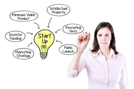 mvp: Startup Business woman drawing a business model concept. Stock Photo