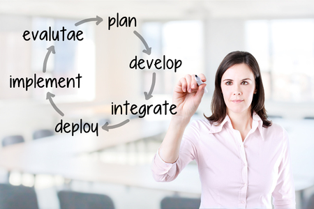 implement: Businesswoman writing business plan improvement cycle - Develop - integrate - deploy - IMPLEMENT - EVALUATE. Office background.