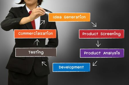 commercialization: Business woman drawing The new product development process