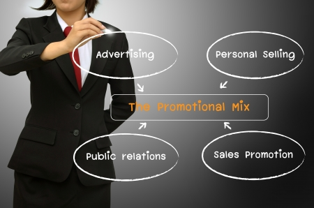 Business woman drawing The promotion mix diagram