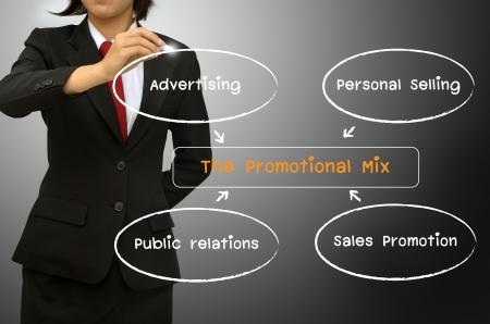 relaciones publicas: Mujer de negocios dibujar el diagrama mezcla de promoción