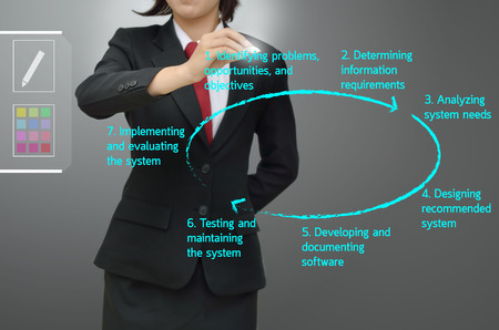 feasibility: System development life cycle   Program development life cycle   SDLC Stock Photo