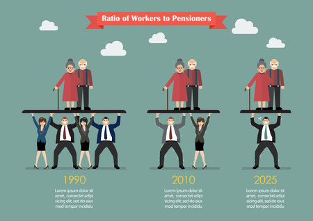 Ratio of Workers to Pensioners. Aging population problem