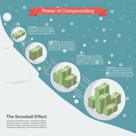 Kracht van compounding. Sneeuwbaleffect begrip