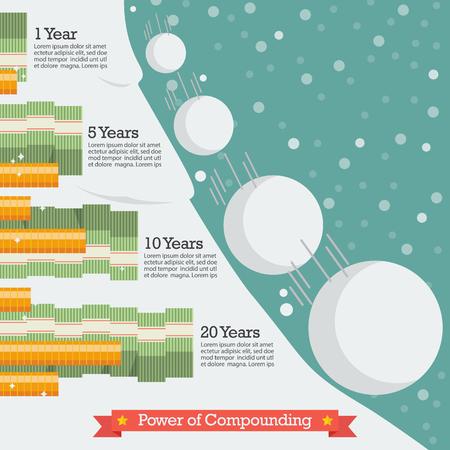 Potere del compound, concetto di effetto palla di neve.