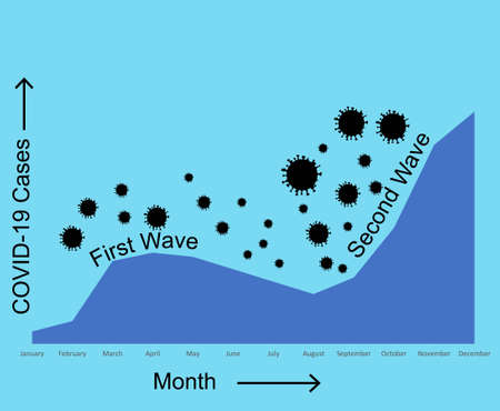 Statistics show second wave of coronavirus rising rapidly during fall vector illustration