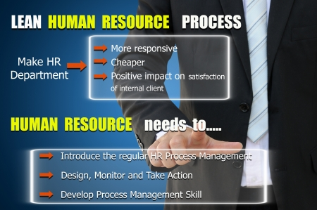 improve: Human Resource Process to improve job performance