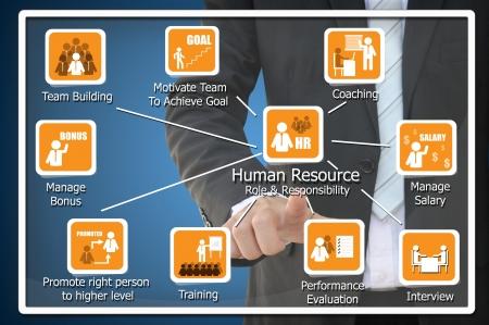 r�le: R�le des ressources humaines et le concept de responsabilit� Banque d'images
