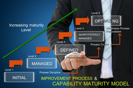 Improvement process of capability maturity model for business concept photo