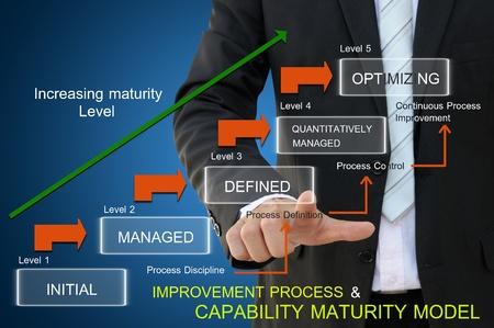 Processus d'amélioration de modèle de maturité de la capacité pour concept d'entreprise