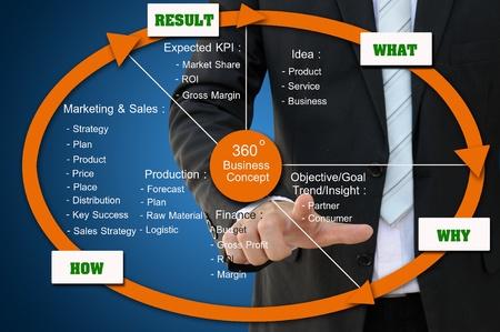 margen: Concepto de negocio 360 grados Foto de archivo