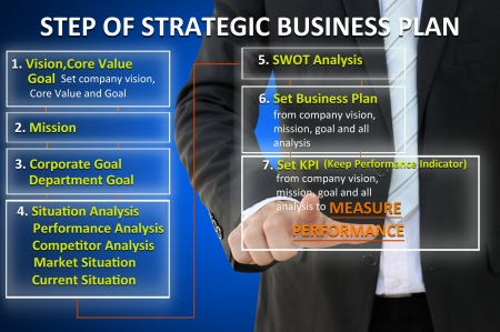 Business hand with step of strategic business plan photo