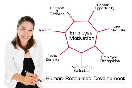 Human Resources Development Concept photo