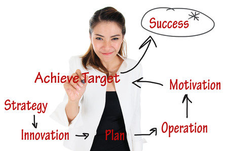 Business Operation diagram to achieve successful for business concept photo