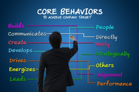 career development: Business man with core behavior concept to achieve company target