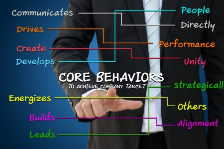 performance management: Business man with core behavior concept to achieve company target