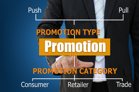 Business chart for promotion type and category to drive sales performance