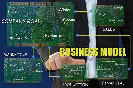 business model: Business Model Chart, management concept