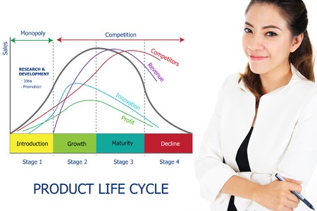 life stages: Businesswoman with stage of product life cycle chart, business concept