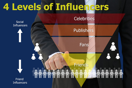 persuade: Influencers Marketing Chart of Business Concept