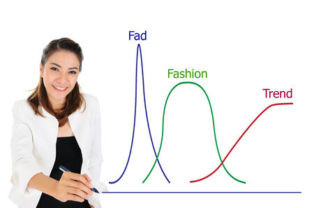 Fad, Fashion, Trend Graph of Product Life Cycle of Business Concept