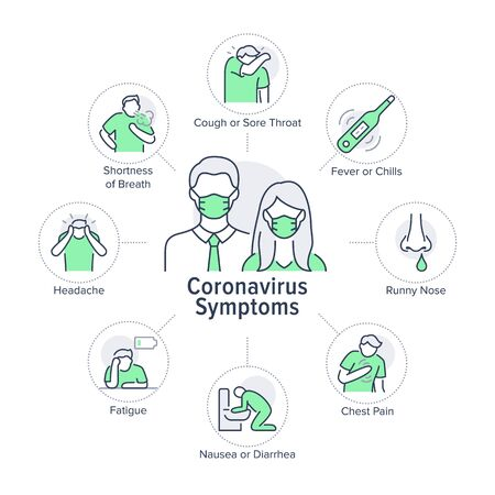 Coronavirus symptoms poster with flat line icons. Vector illustration included icon as thermometer, cough, headache, family in mask pictogram. Medical, healthcare infographics for virus disease.