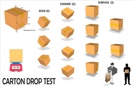 The Standard Test Method for Drop Test of Loaded Containers,Delivery package in side, front and top view. Packaging process.Illustration cartboard box to distribution and packaging
