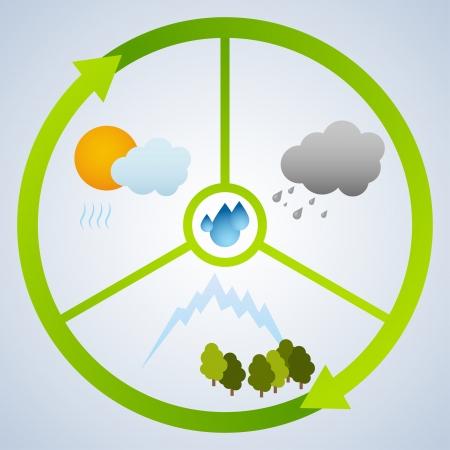 waterbesparing: Water cycle Stock Illustratie