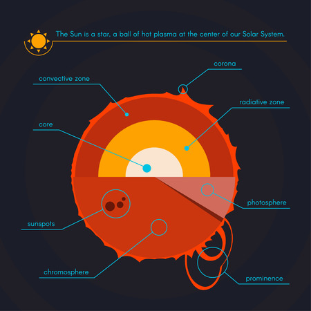 layered sphere: Layers of the Sun