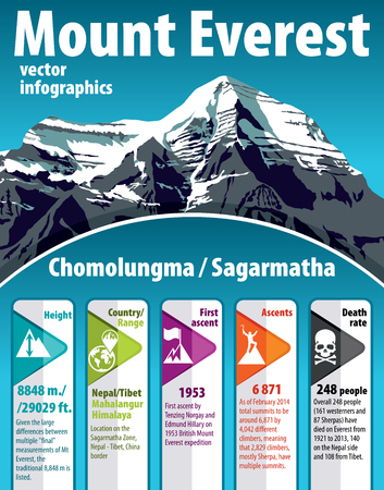 highest mountains Everest infographic