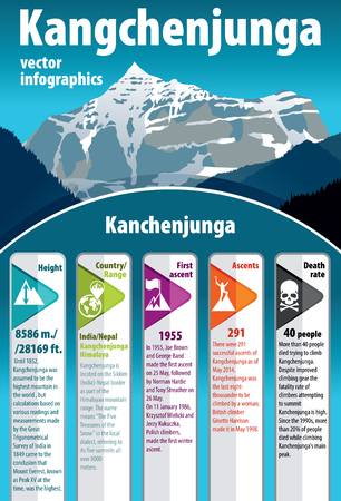 himalaya: third highest mountain in the world Kangchenjunga. India himalaya. infographic