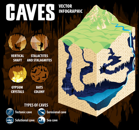 Underground river with waterfall flowing in karst cave. Cave formation and development - vector infographic. Illustration