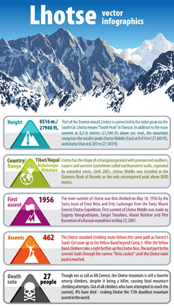Vector infographic of Lhotse - the fourth highest mountain in the world