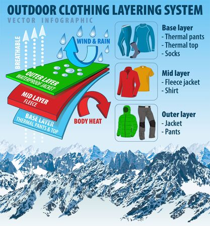 vector outdoor clothing layering system infographic with mountain background Stock Illustratie