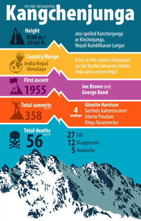 Third highest mountain in the world Kangchenjunga. India and Nepal himalaya. Vector infographic