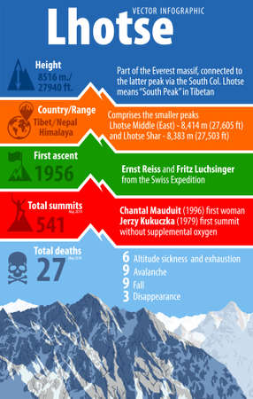 Fourth highest mountain in the world Lhotse. Tibet and Nepal himalaya. Vector infographic