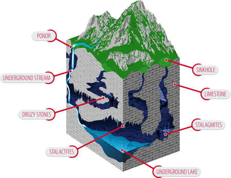 Underground river with waterfall flowing in cave. Karst formation - vector infographic