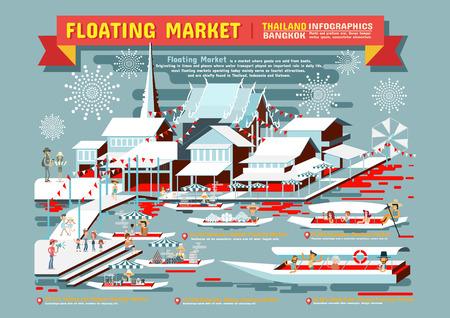 floating on water: Floating Market Bangkok Thailand Infographics