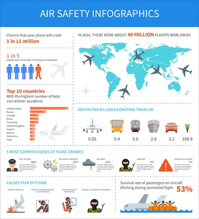 the air attack: Air safety infographic vector illustration. Template with map, icons, charts and elements for web design. Airplane crash, aviophobia, terror attack, pilot mistake, weather. Landing on water. Illustration
