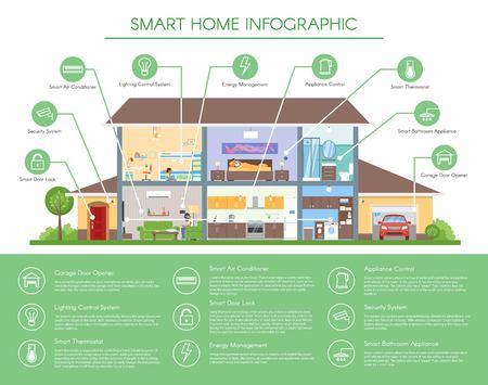 スマート ホーム インフォ グラフィック概念ベクトル イラスト。フラット スタイルで詳細な現代住宅インテリア。技術アイコンとデザイン要素。