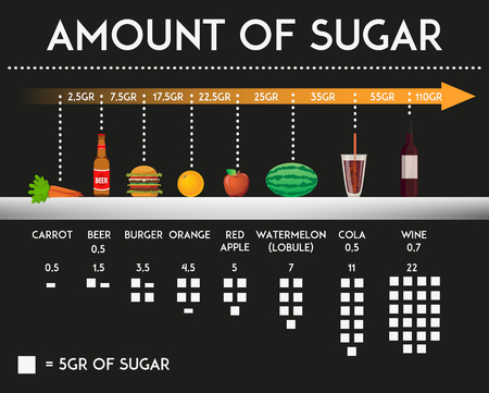 Quantità di zucchero nei prodotti alimentari e prodotti diversi illustrazione vettoriale. Il consumo di zucchero elementi di design concept infografica e icone.