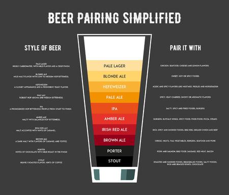 Différents types d'affiche de la bière illustration vectorielle. La meilleure nourriture pour la bière. Vecteurs